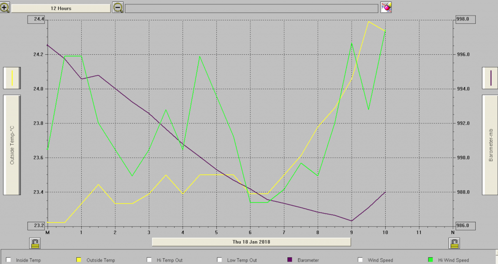 Berguitta, moving away, barometric pressure going up